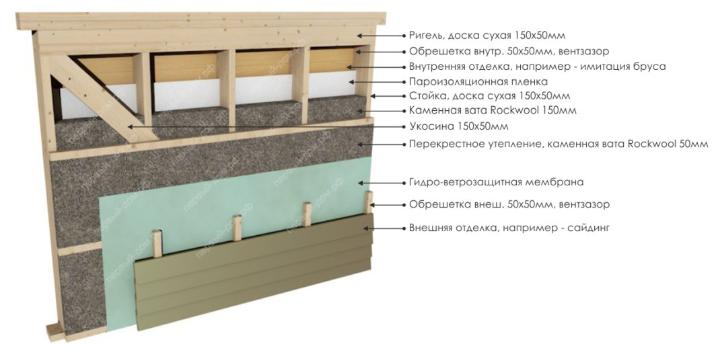 Устройство стены