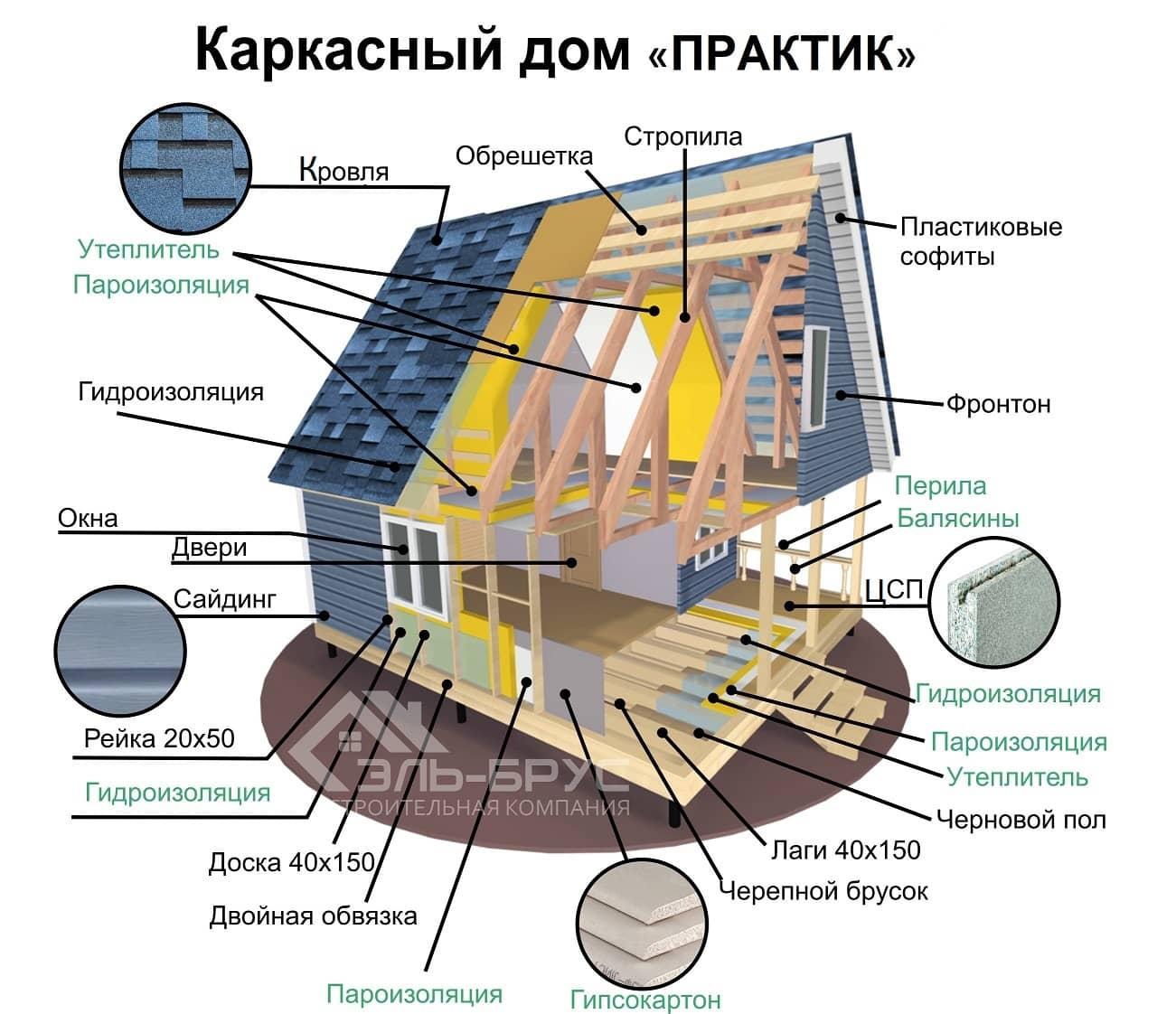 ПрактикП-min